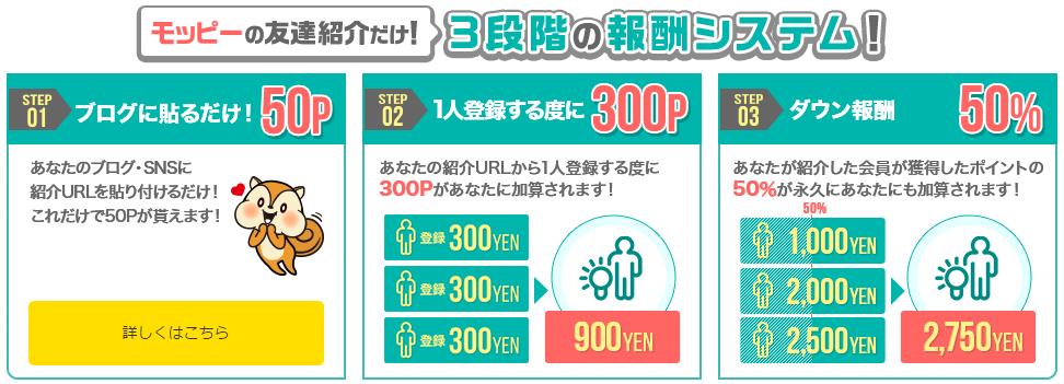 モッピーの友達紹介 ポイントシステム