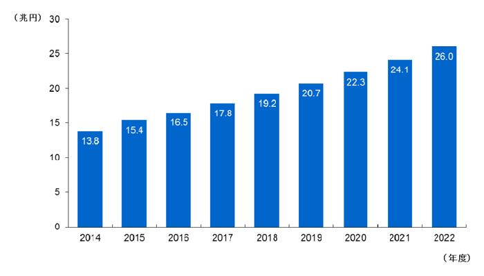 野村総合研究所 EC市場の推移